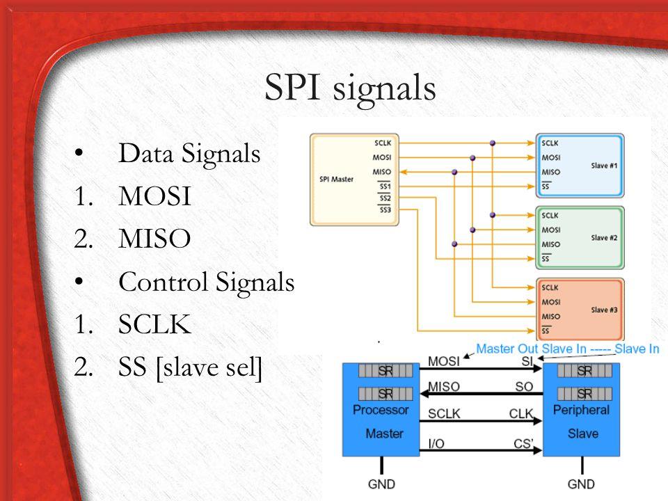 SPI signals Data Signals MOSI MISO Control Signals SCLK SS [slave sel]